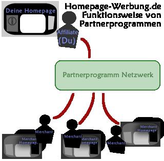 Funktionsweise von Affiliate Netzwerken