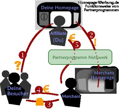 Funktionsweise von Partnerprogrammen