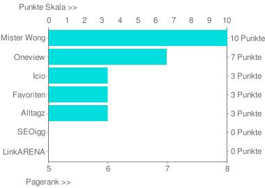 Vergleich von Pagerank verschiedener Social Bookmkarking Dienste